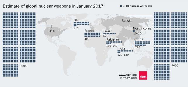 NUEVA CARRERA NUCLEAR ENTRE RUSIA Y ESTADOS UNIDOS